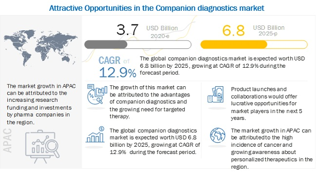 Companion Diagnostics Market - Key Industry Insights, Current and Future Perspectives Worth USD 6.8 billion