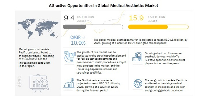 Medical Aesthetics Market To Reach USD 15.9 billion by 2025 - Significant Opportunities in Emerging Economies