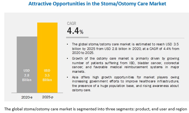 Ostomy Care Market To Reach USD 3.5 Billion By 2025 Owing To Rising Incidence Of Bladder Cancer