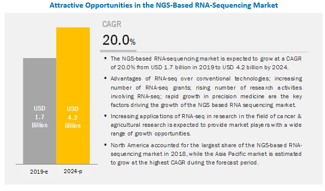 NGS-Based RNA-Sequencing Market To Reach USD 4.2 Billion By 2024 - Size, Share, Growth and Trend Analysis Report