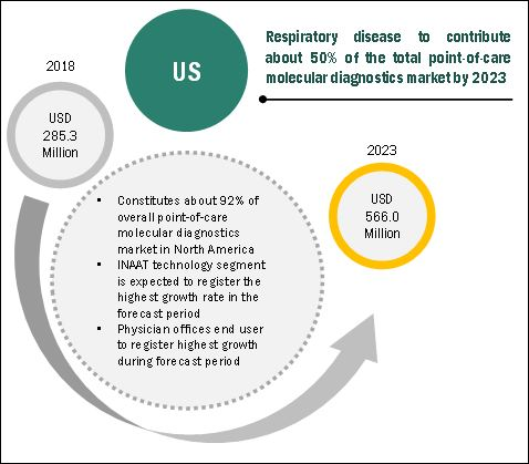 Point Of Care Molecular Diagnostics Market Indicates Impressive Growth In Healthcare Industry